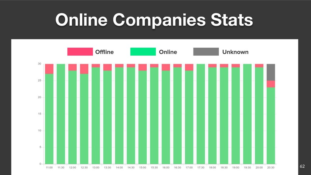 62 Online Companies Stats