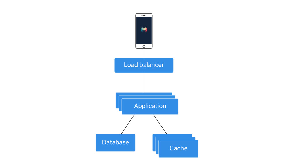 Application Database Cache Load balancer Cache ...