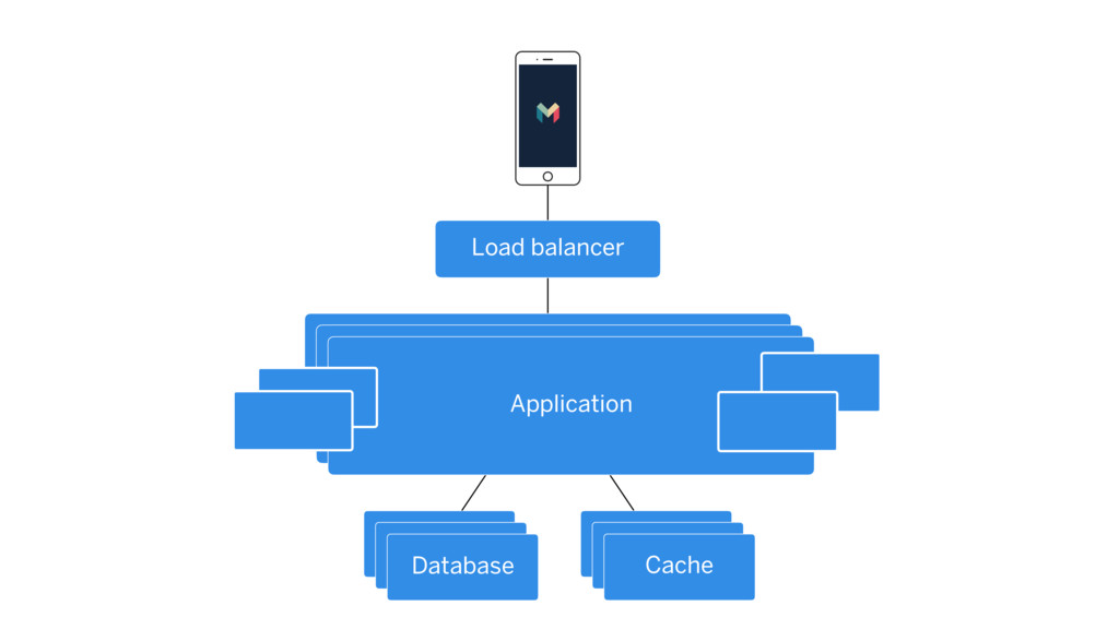 Application Database Cache Load balancer Applic...