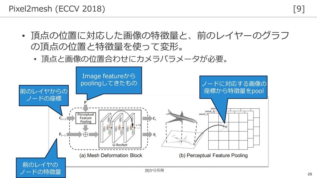 Pixel2mesh (ECCV 2018) [9] 25 • 頂点の位置に対応した画像の特徴...