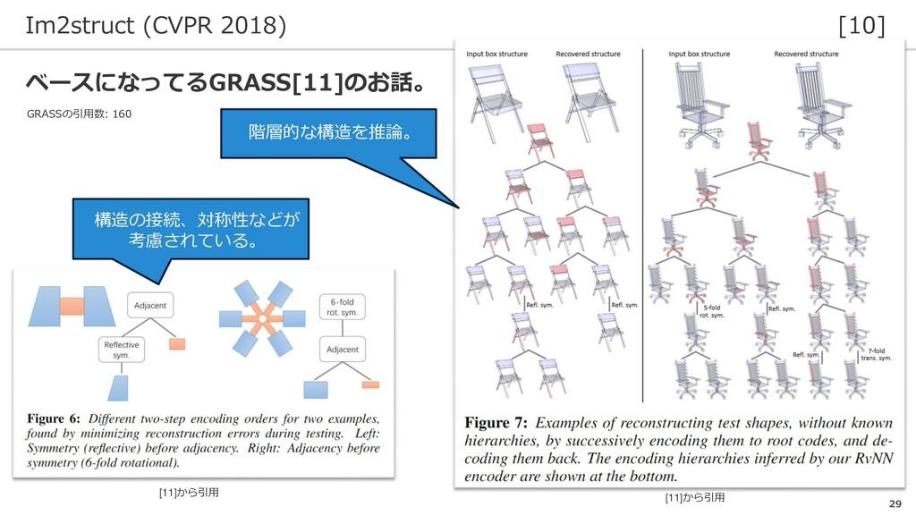 Im2struct (CVPR 2018) [10] 29 [11]から引用 階層的な構造を推...