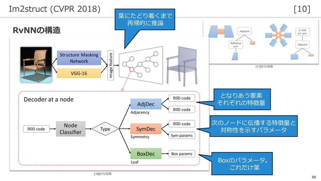 Im2struct (CVPR 2018) [10] 30 RvNNの構造 Boxのパラメータ...