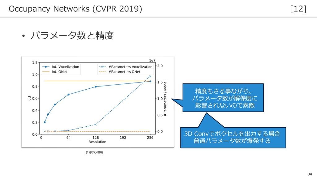 Occupancy Networks (CVPR 2019) [12] 34 • パラメータ数...