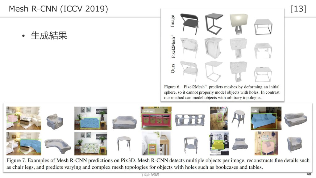 Mesh R-CNN (ICCV 2019) [13] 40 • 生成結果 [13]から引用