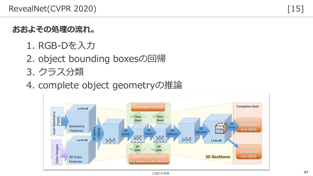 RevealNet(CVPR 2020) [15] 47 1. RGB-Dを入力 2. obj...