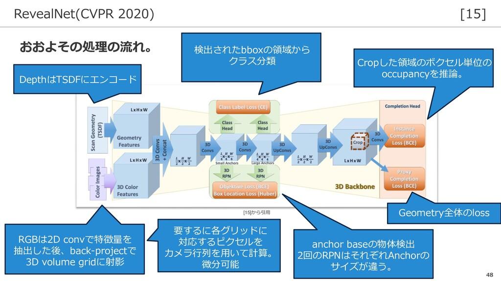RevealNet(CVPR 2020) [15] 48 おおよその処理の流れ。 Depthは...