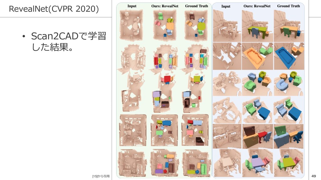 RevealNet(CVPR 2020) 49 • Scan2CADで学習 した結果。 [15...