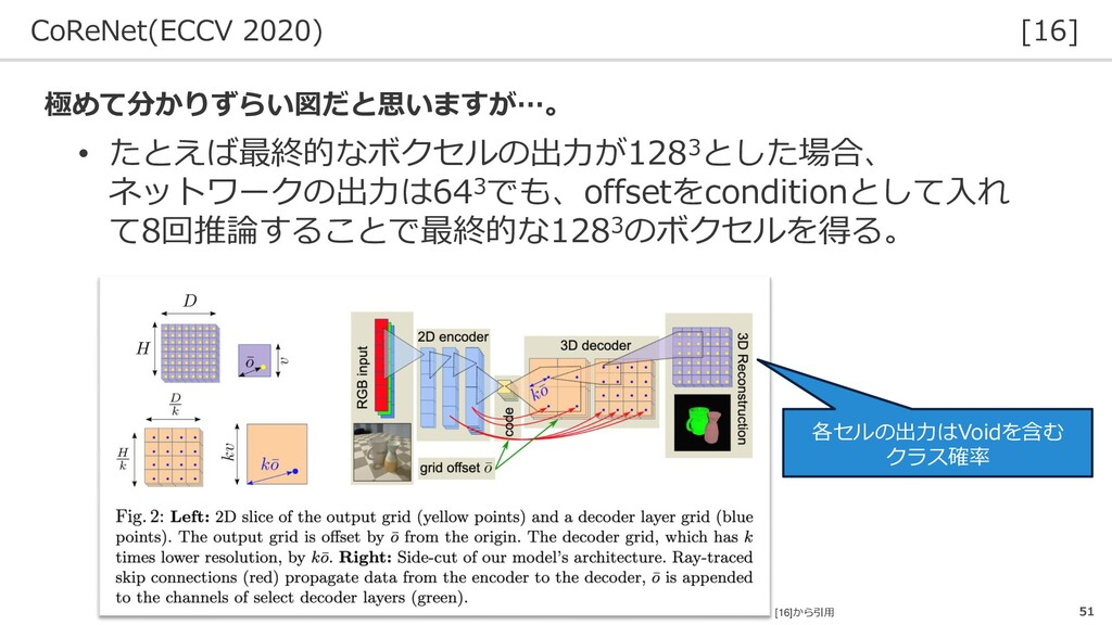 CoReNet(ECCV 2020) [16] 51 • たとえば最終的なボクセルの出力が12...
