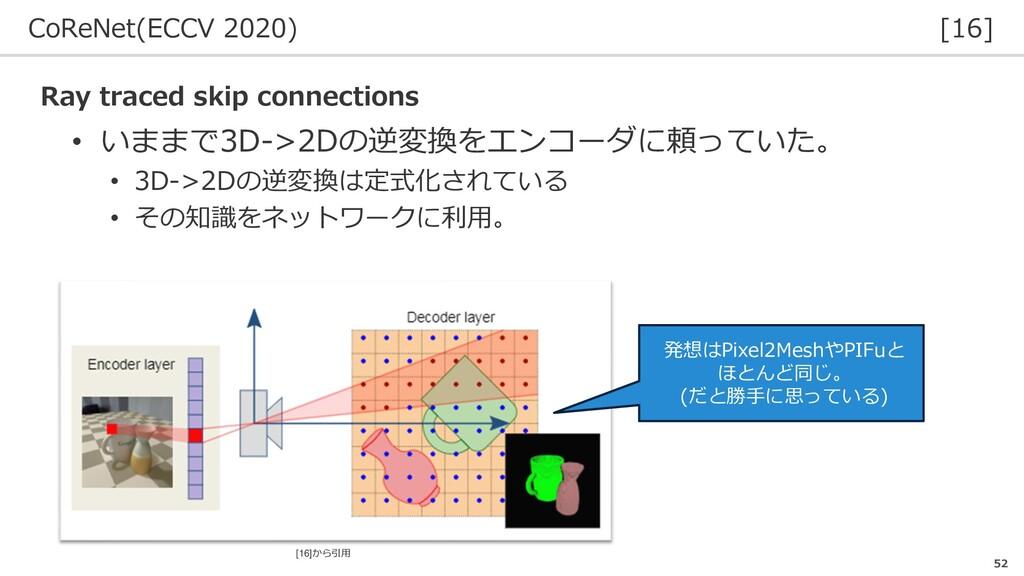 CoReNet(ECCV 2020) [16] 52 Ray traced skip conn...