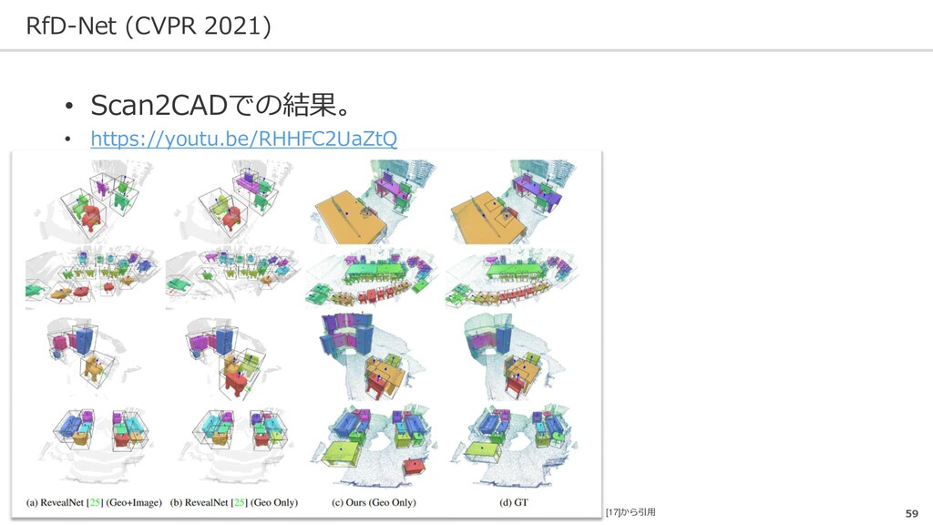 RfD-Net (CVPR 2021) 59 • Scan2CADでの結果。 • https:...
