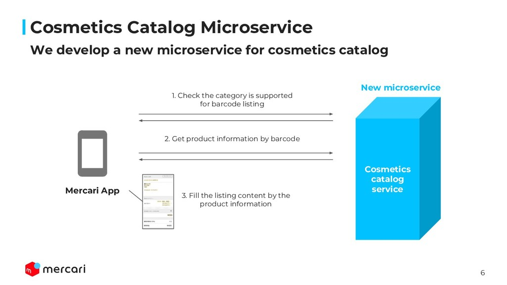 6 We develop a new microservice for cosmetics c...