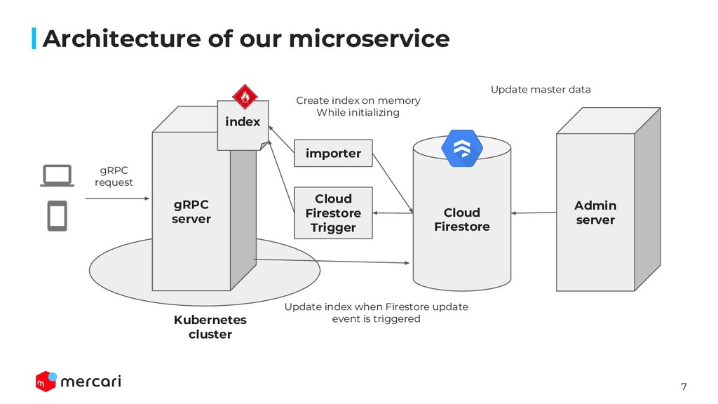 7 Architecture of our microservice gRPC server ...