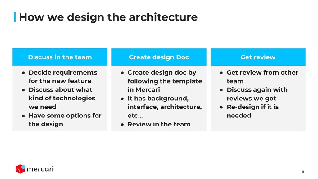 8 How we design the architecture 見出し Create des...