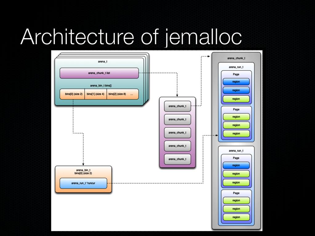Architecture of jemalloc