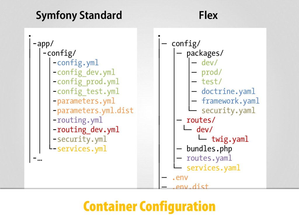 Symfony Standard Flex . |─ config/ │ |─ package...