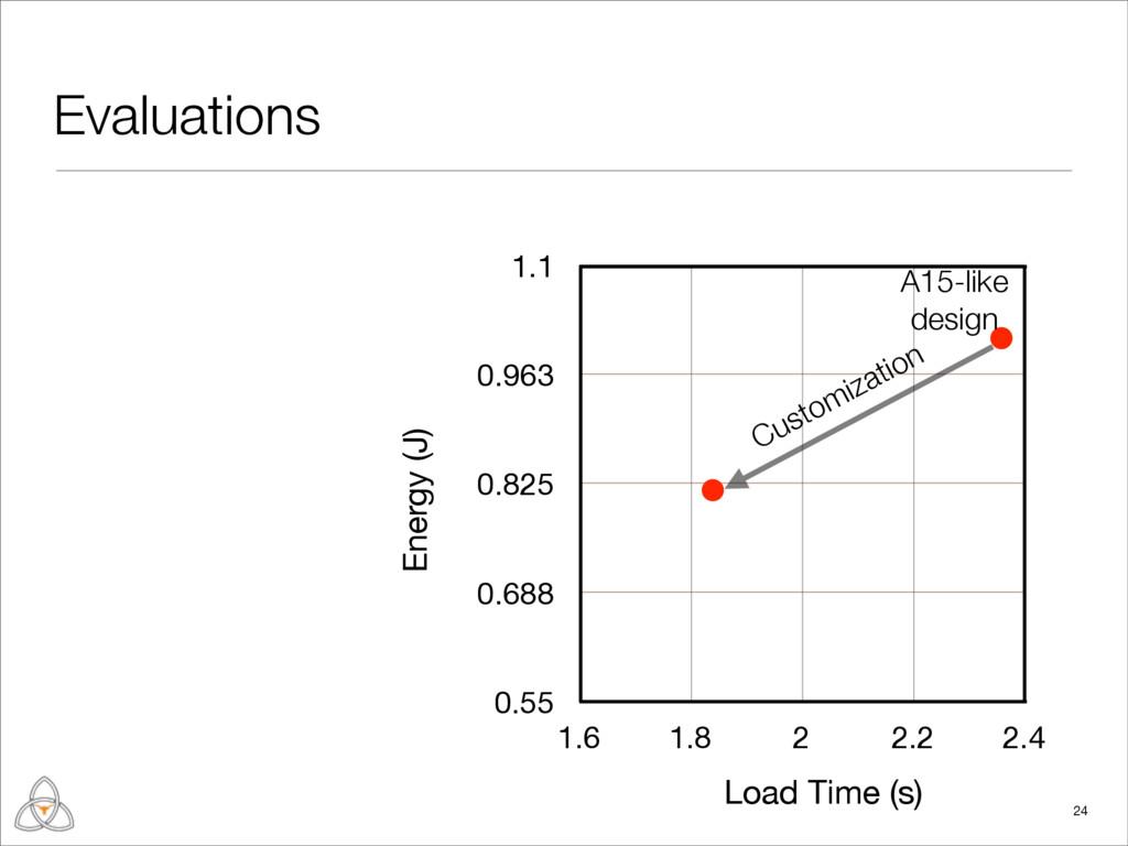 Evaluations 24 0.55 0.688 0.825 0.963 1.1 1.6 1...