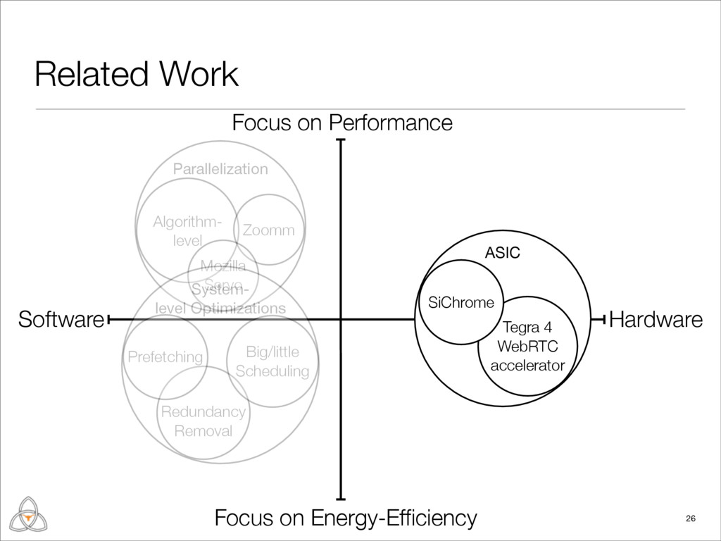 Related Work 26 Hardware Software Focus on Perf...