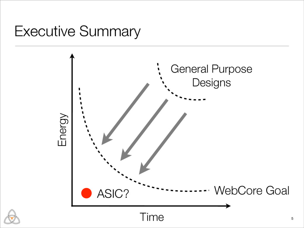 Executive Summary 5 Time Energy General Purpose...
