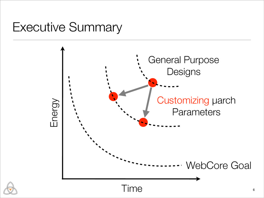 Executive Summary 6 Time Energy General Purpose...