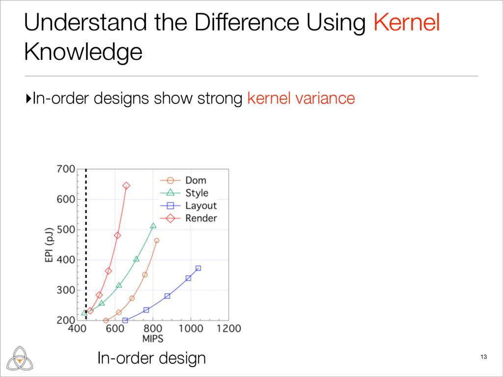 ▸In-order designs show strong kernel variance U...