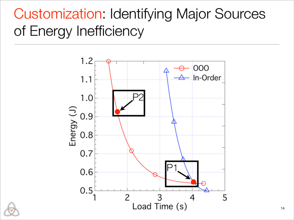 14 P2 P1 Customization: Identifying Major Sourc...