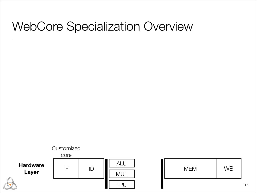 WebCore Specialization Overview 17 Customized c...