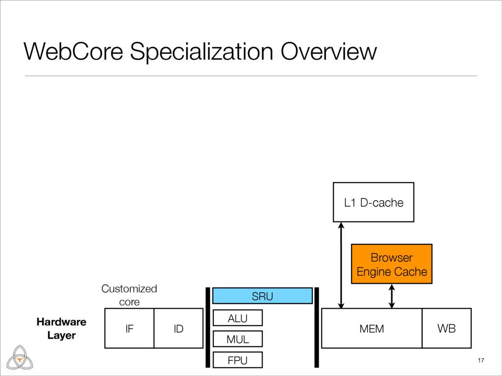 L1 D-cache WebCore Specialization Overview 17 C...