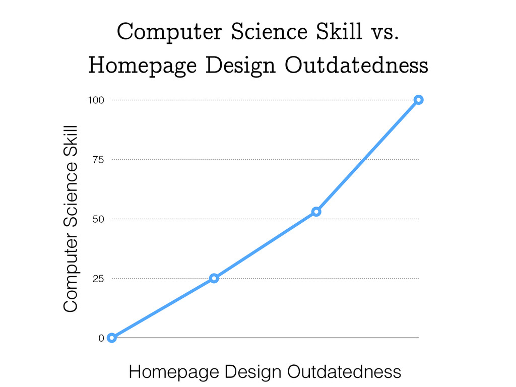 Computer Science Skill 0 25 50 75 100 Homepage ...