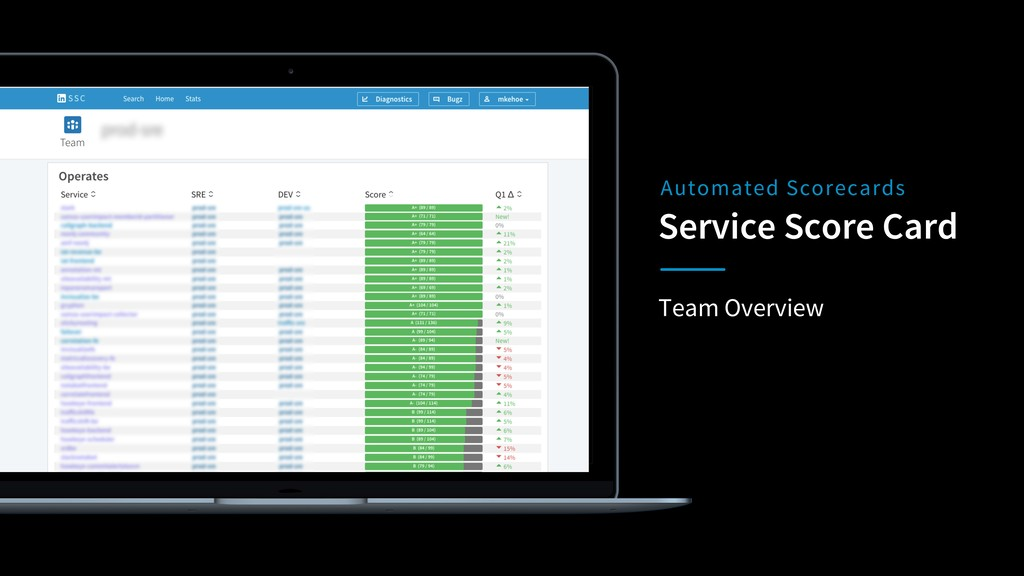 Team Overview Service Score Card Automated Scor...