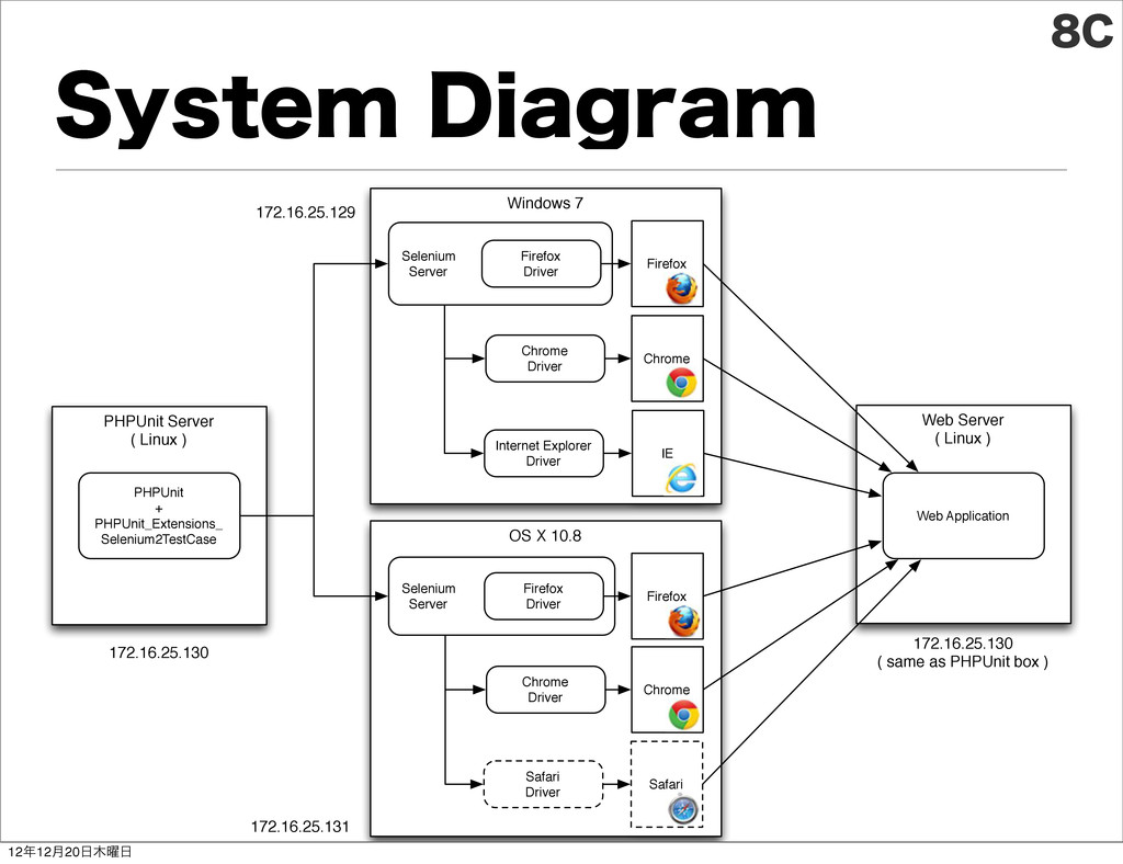 4ZTUFN%JBHSBN PHPUnit Server ( Linux ) Web Ser...