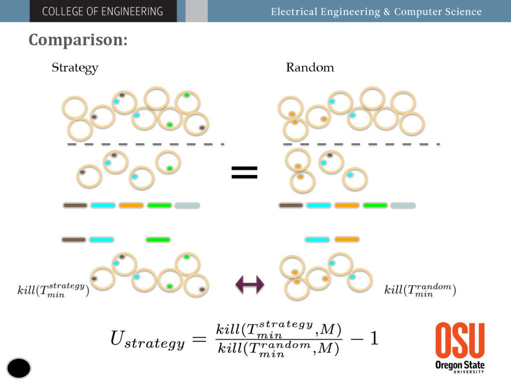 Comparison: Random Strategy =
