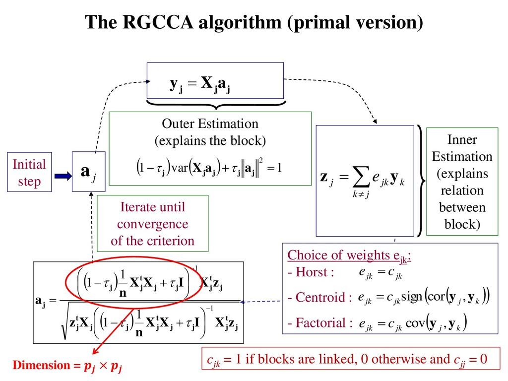 The RGCCA algorithm (primal version) j j j a X ...