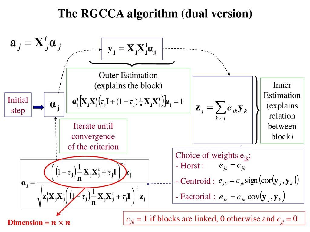 The RGCCA algorithm (dual version) Initial step...