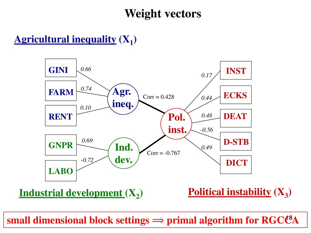 GINI FARM RENT GNPR LABO Agricultural inequalit...