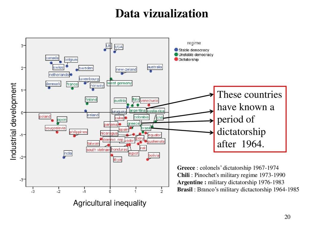 Data vizualization 20 Agricultural inequality I...