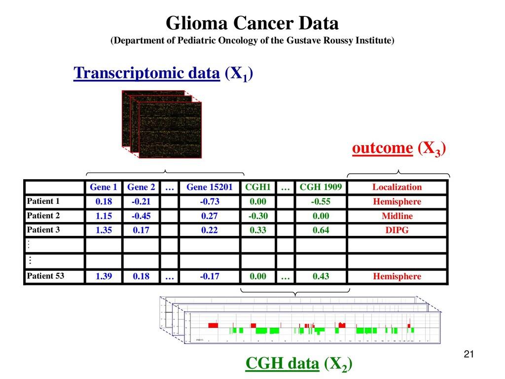 21 Glioma Cancer Data (Department of Pediatric ...