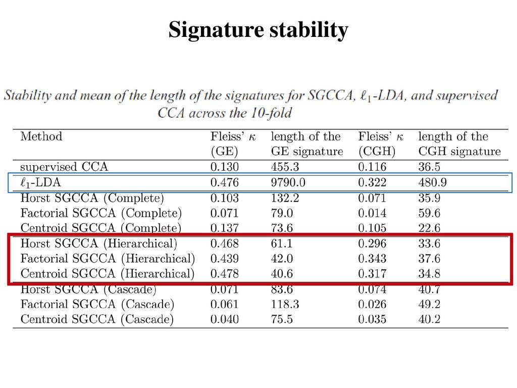Signature stability