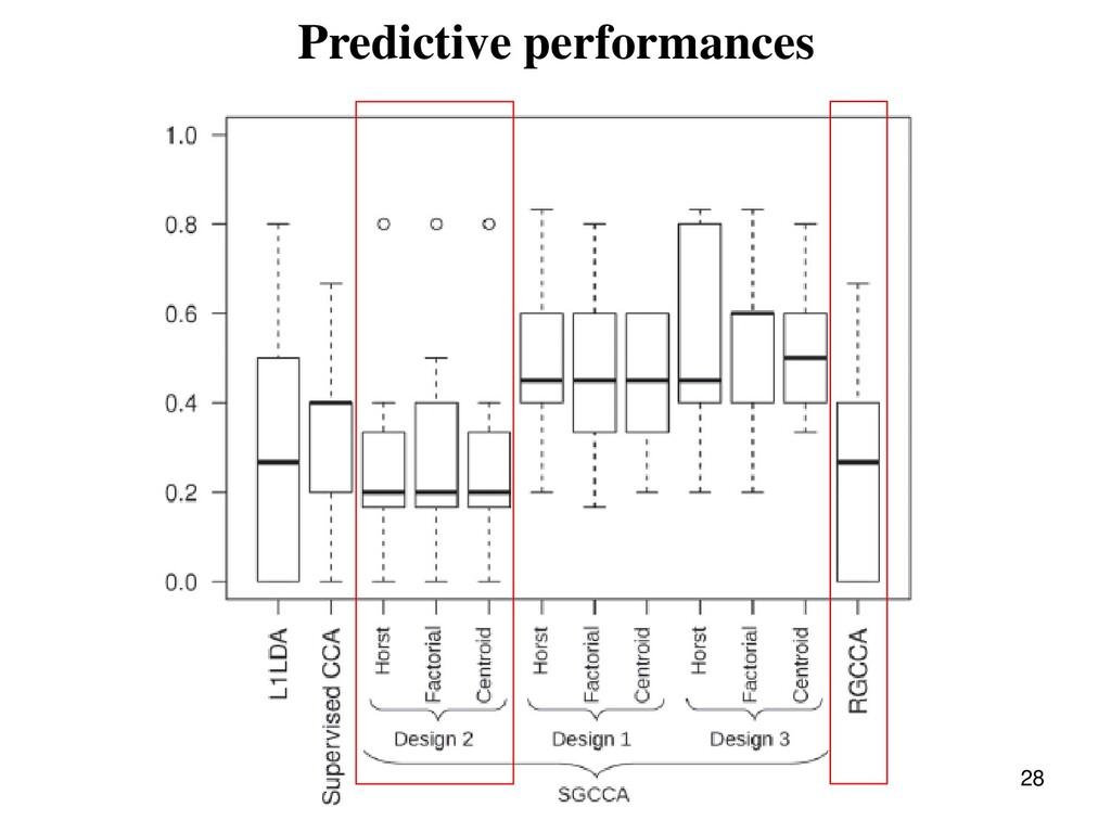 28 Predictive performances