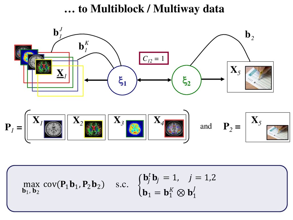 X5 … to Multiblock / Multiway data X1 2 1 C12...
