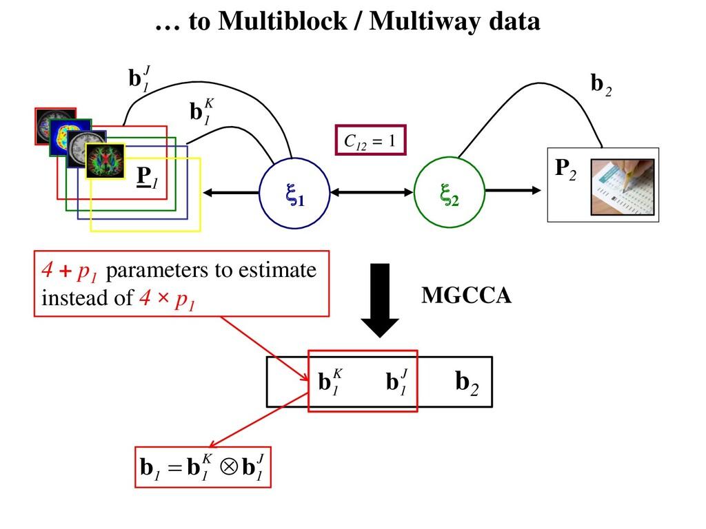 P2 … to Multiblock / Multiway data P1 2 1 C12...