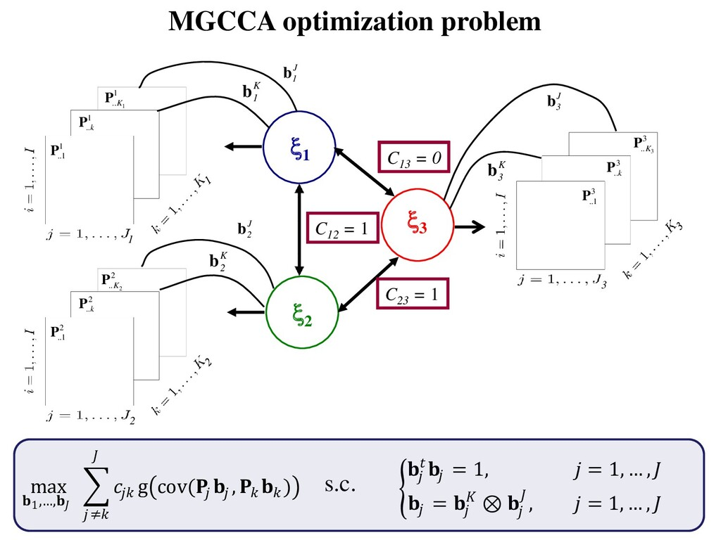 MGCCA optimization problem   = 1,  = 1, … ,   =...