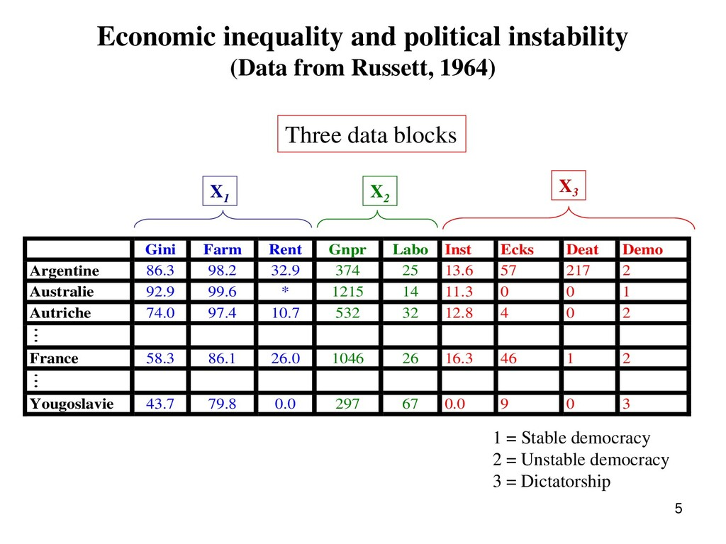 Economic inequality and political instability (...