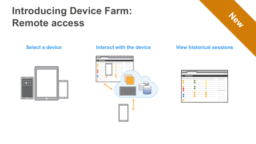 Select a device View historical sessions Intera...