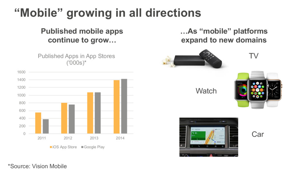 """""""Mobile"""" growing in all directions Published mo..."""