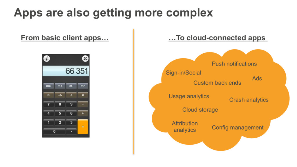 Apps are also getting more complex …To cloud-co...