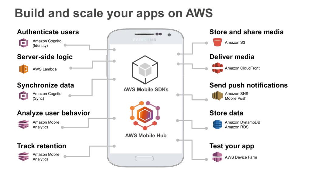 AWS Mobile SDKs AWS Mobile Hub Authenticate use...