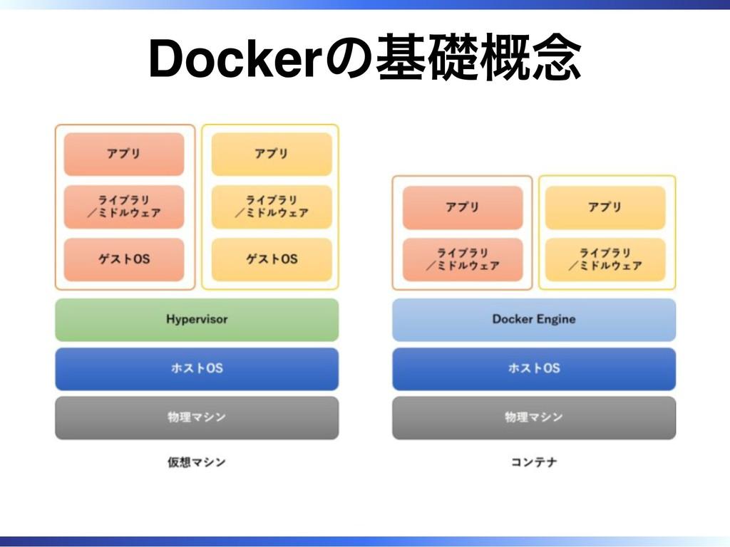 Dockerの基礎概念