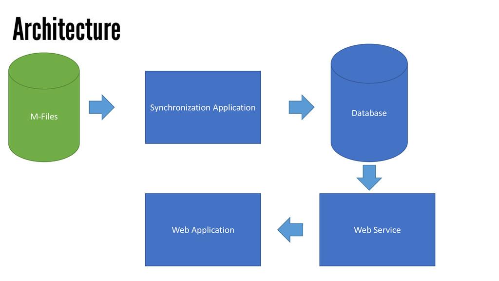 Architecture M-Files Synchronization Applicatio...