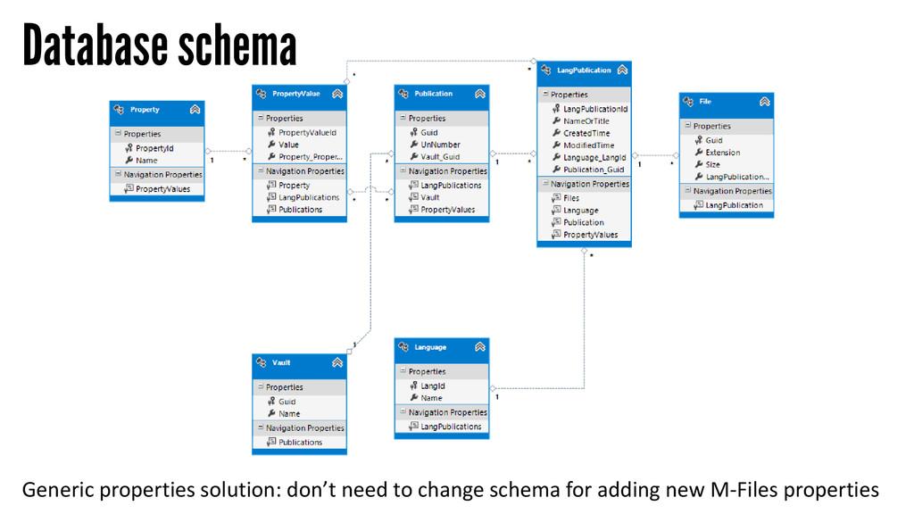Database schema Generic properties solution: do...