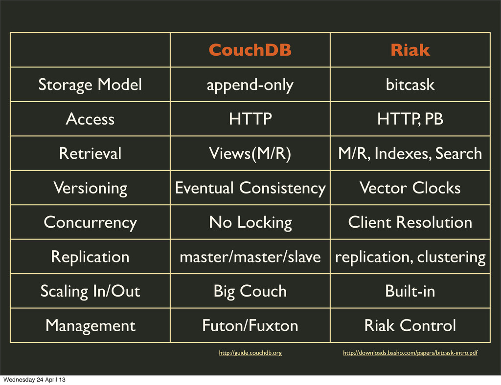 CouchDB Riak Storage Model append-only bitcask ...